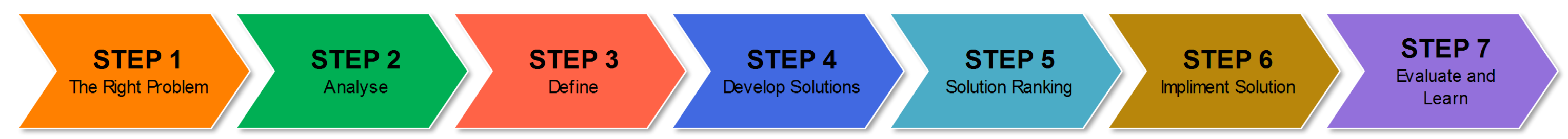seven steps of problem solving One problem you are very likely to face at some point is a lack of motivation  motivation is goal oriented,  seven steps to solving any problem whatever your .